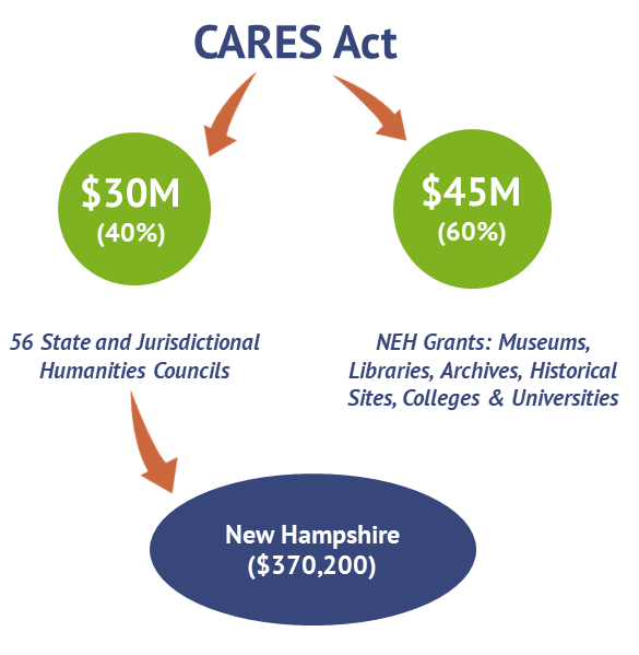 CARES Act infographic